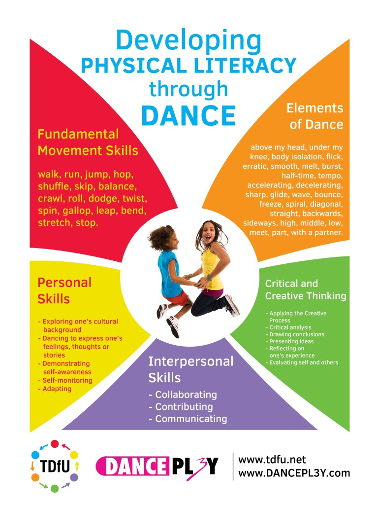 part ii dance in pe move live learn accepting the challenge of teaching a fun and engaging dance unit head on i looked to one of my favourite pe teaching models for inspiration teaching